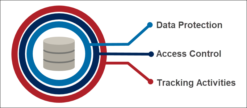 Layers of database security