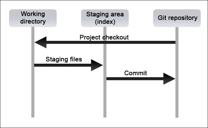 A diagram showing the basic Git project workflow.
