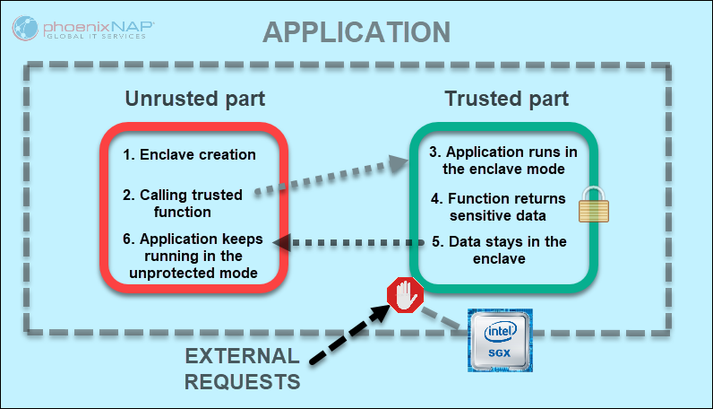 Intel SGX entrusted and trusted memory representation.