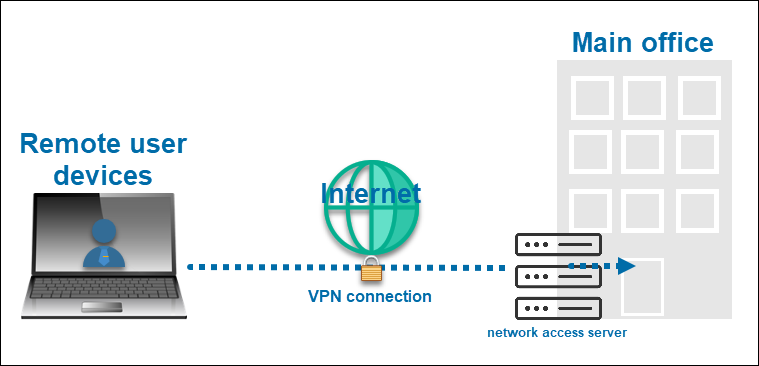Virtual Private Network is a secure tunnel between an endpoint device and another network