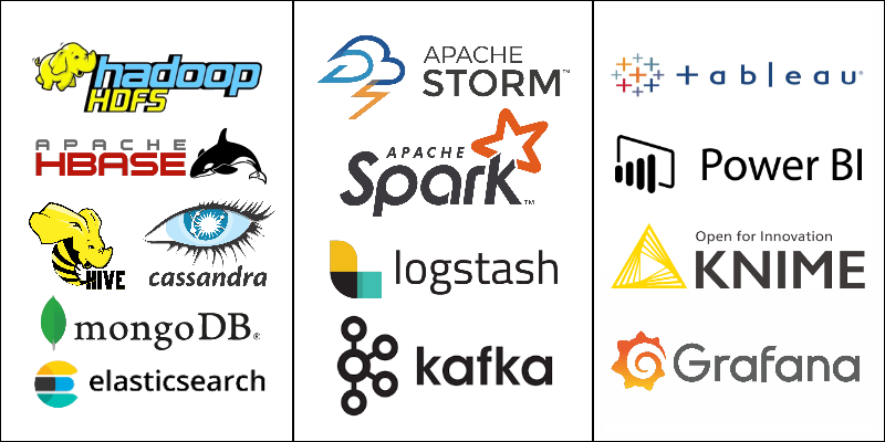 Big Data Analytics Technologies grouped by function