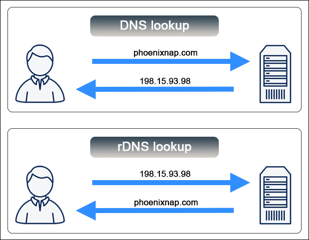 The difference between DNS and rDNS lookup.