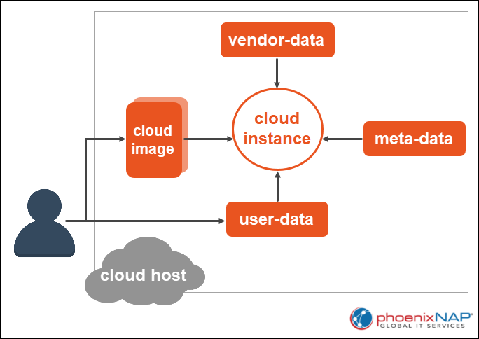 How does cloud-init work.