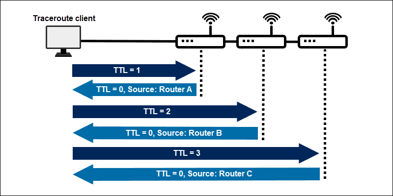 Diagram of the traceroute iterations path