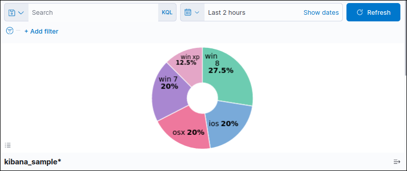 Pie chart from Kibana sample data