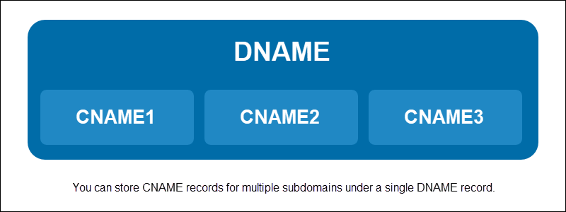 A hierarchy of several CNAME records under a single DNAME record