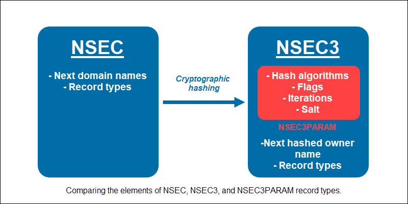 Comparing the elements of NSEC, NSEC3, and NSEC3PARAM record types