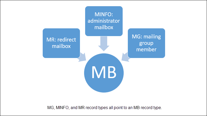 The relationship between mailbox record types