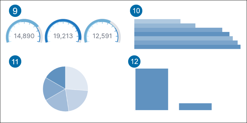 Gauge, Horizontal bar, Pie and Vertical bar graph examples