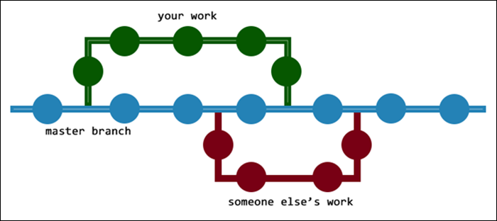 A diagram showing how branching in Git works.
