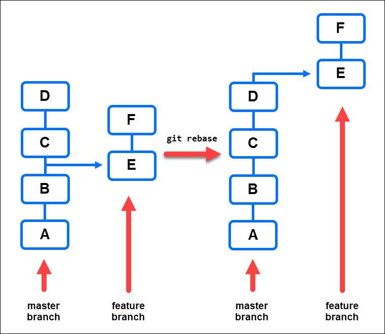 A diagram showing how git rebase works.
