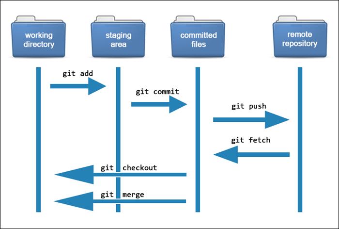 A diagram showing basic Git workflow.