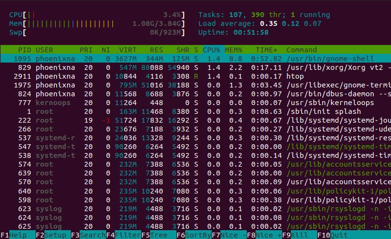 Linux htop command output