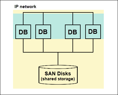Shared-disk architecture.