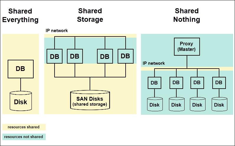 Shared Nothing Architecture diagram.