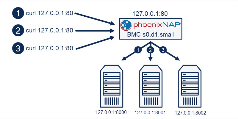 Load balancer architecture using S0 small BMC instance