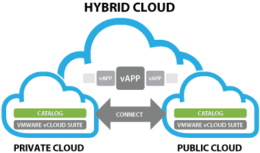 Hybrid Cloud | phoenixNAP Global IT Services