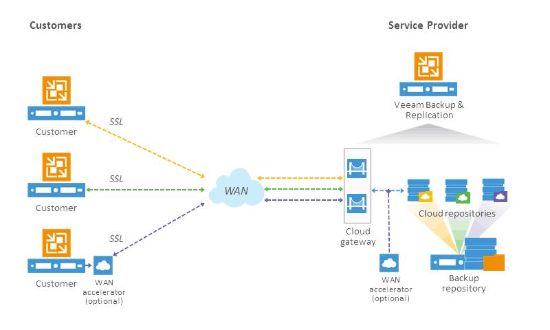 Veeam Cloud Connect Diagram