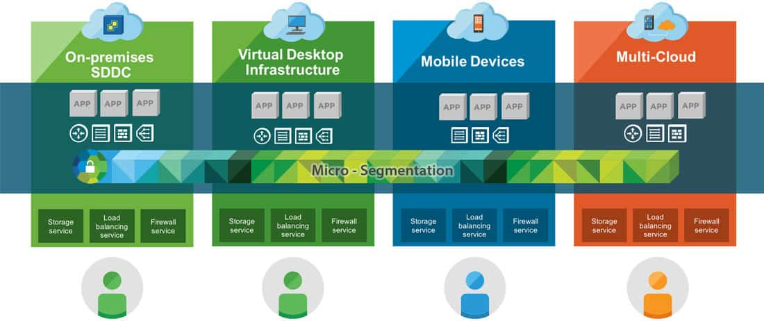VMware NSX network virtualization technology