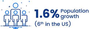 1.6% de crecimiento de la población (sexto en los EE. UU.)