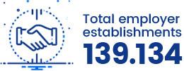 Total de establecimientos patronales